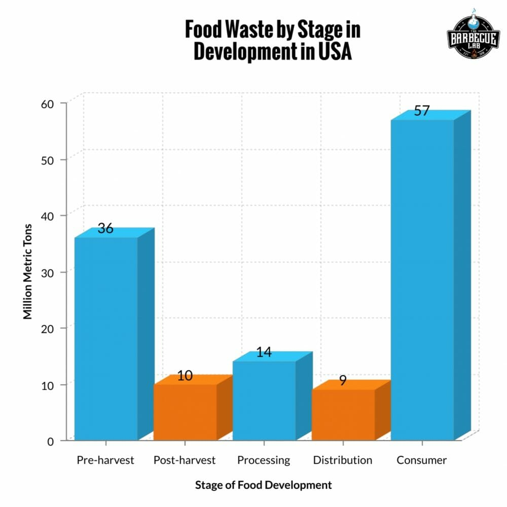 food waste by stage in development in USA