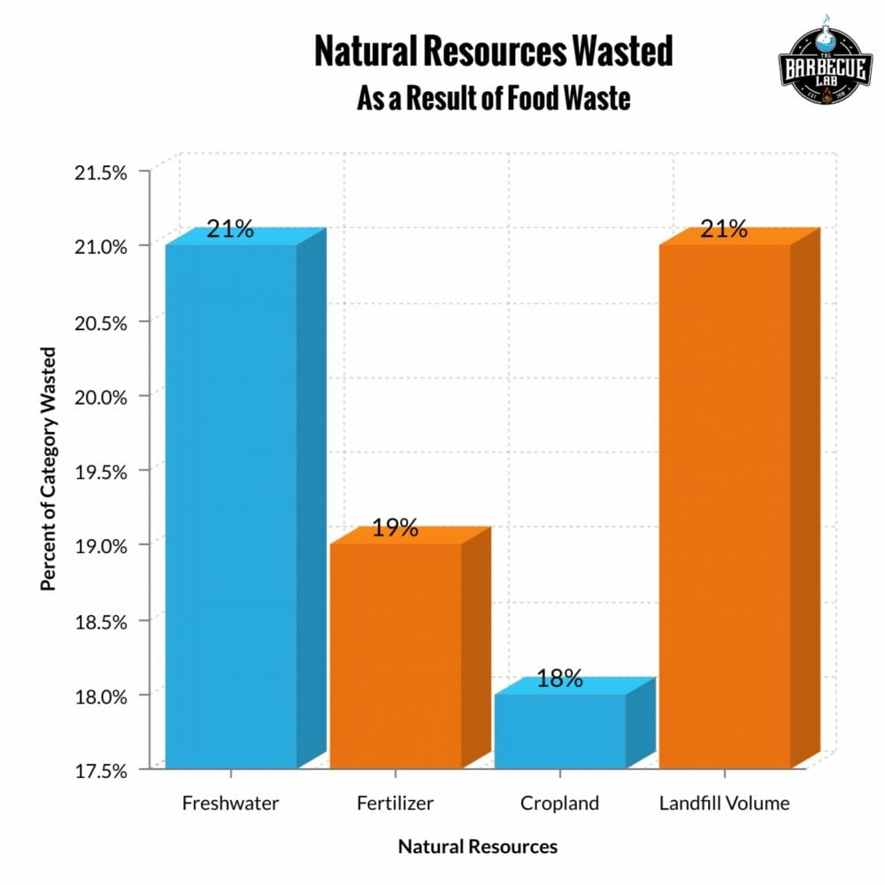 Percent of natural resources wasted as a result of food waste