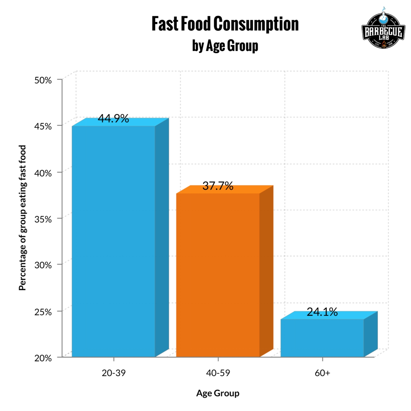 bar graph showing fast food consumption by age group