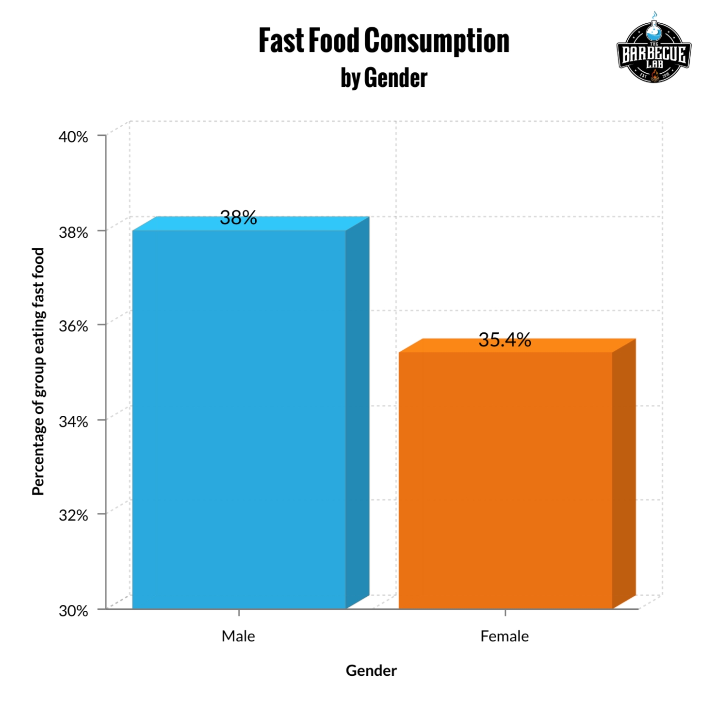 bar graph showing fast food consumption by gender