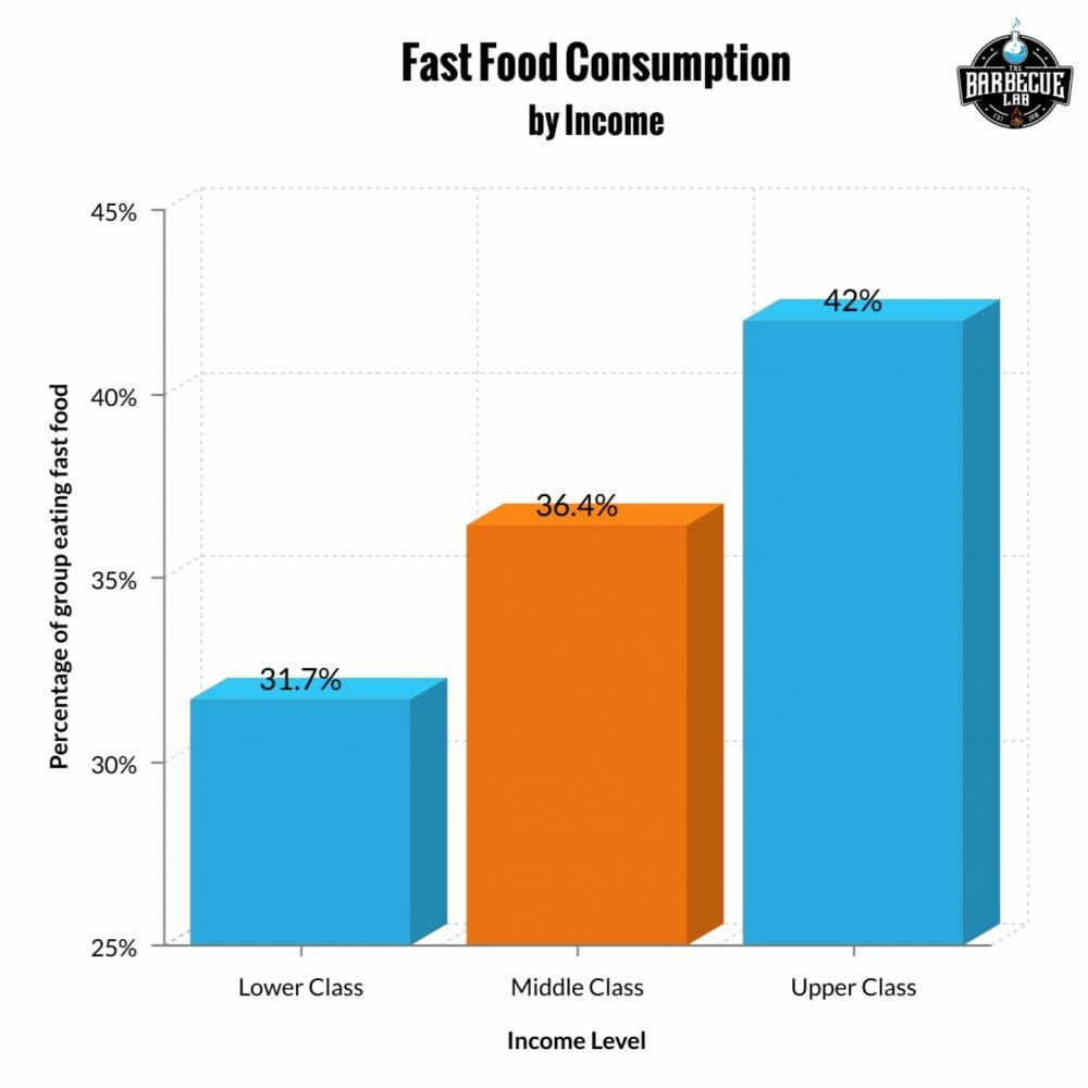 bar graph showing fast food consumption by income
