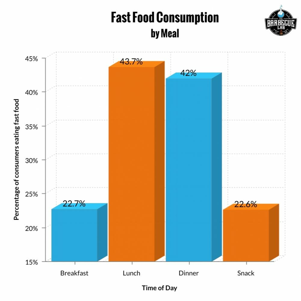 bar graph showing fast food consumption by meal