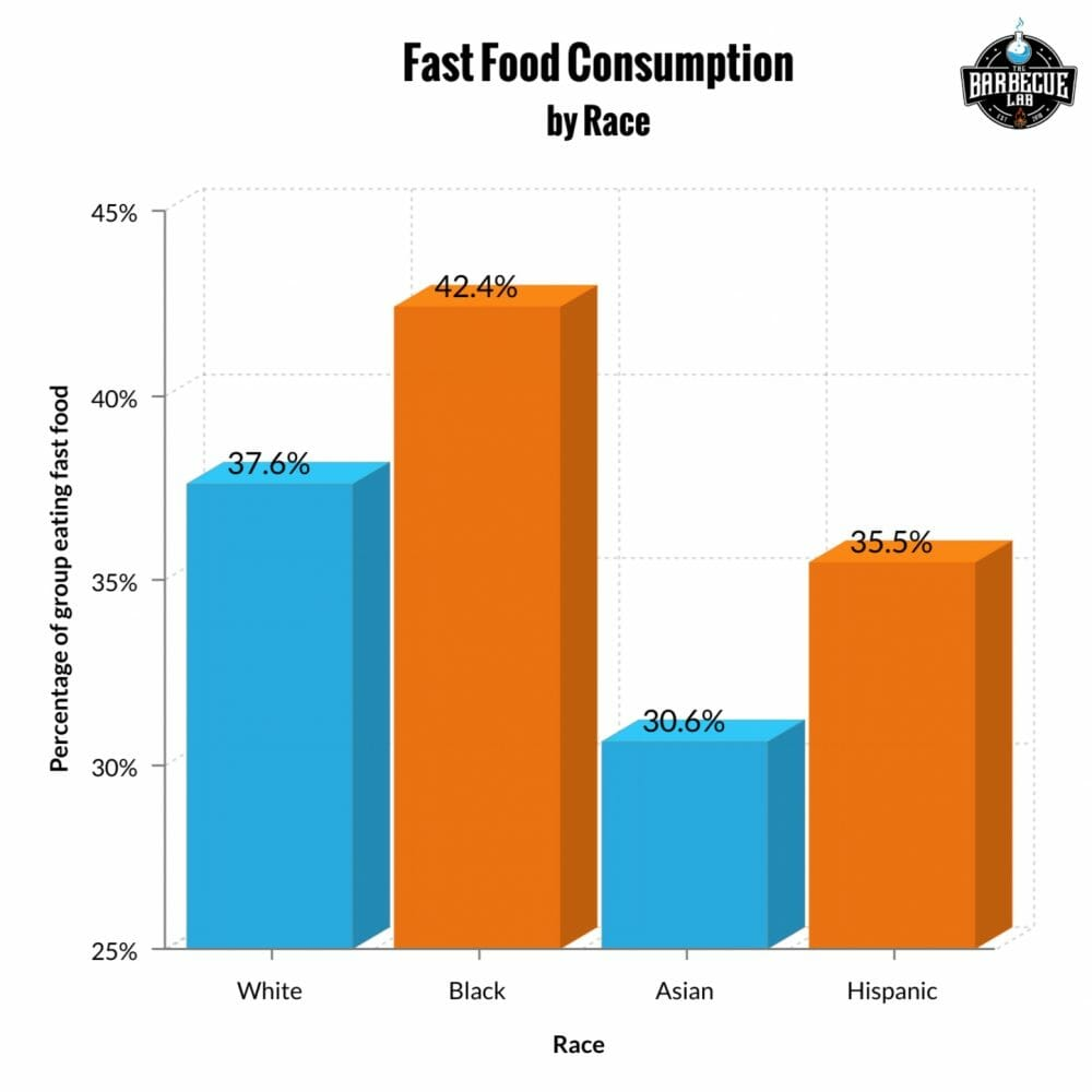 bar graph showing fast food consumption by race