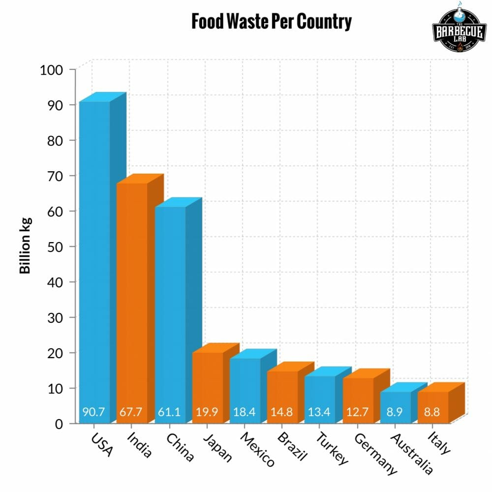 Food waste per country