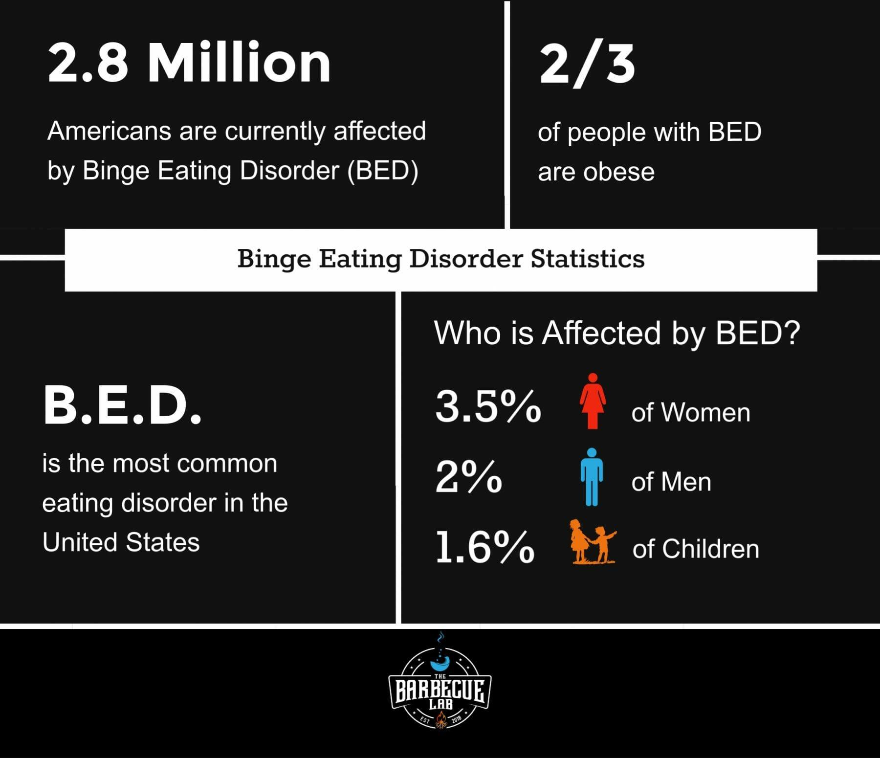 bing eating disorder statistics