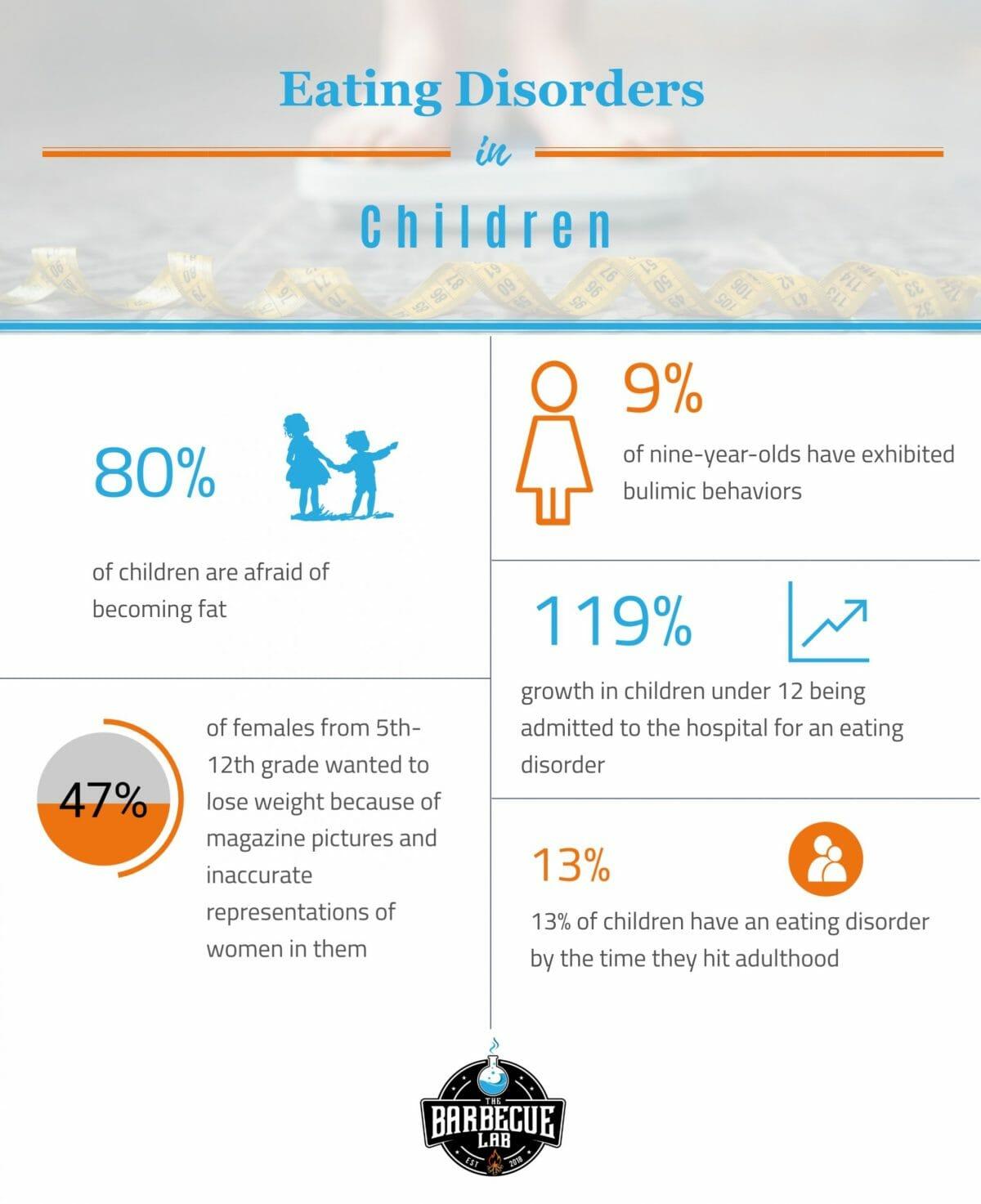 childhood eating disorder statistics