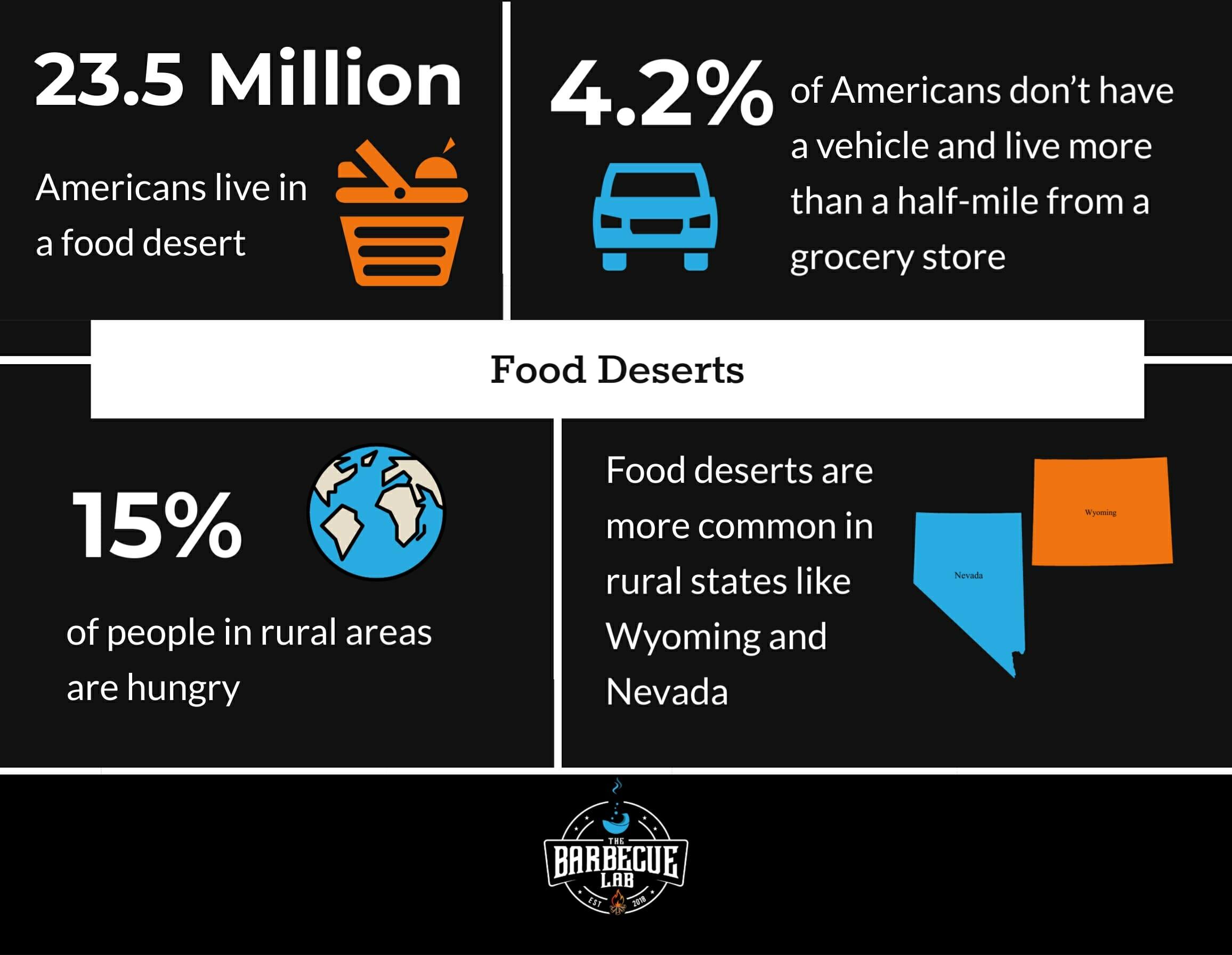 Statistics about food deserts