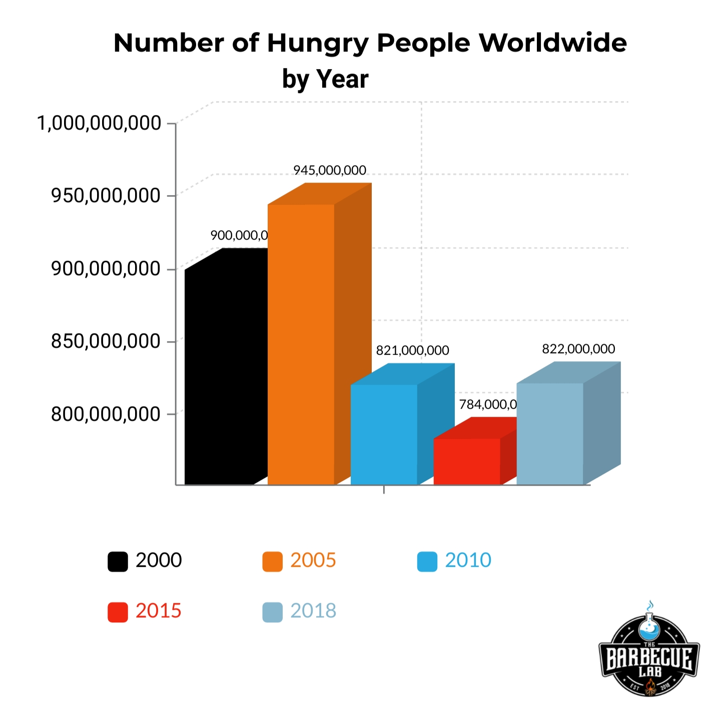 bar graph showing the number of hungry people worldwide by year