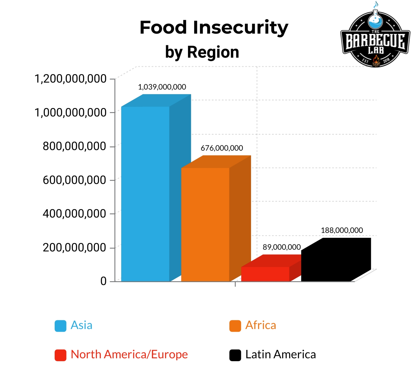 bar graph showing food insecurity by region of the world