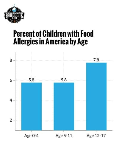 bar graph showing the percent of children with food allergies by age