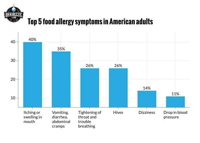 bar graph showing top five food allergy symptoms