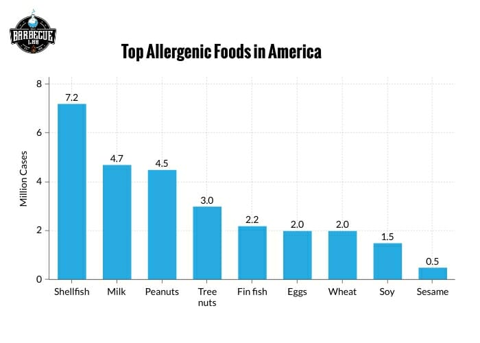 bar graph showing the most allergenic foods in America